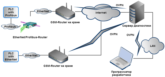 OVPN-Structure.png